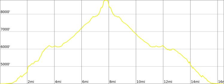 Half_Dome_hike_profile